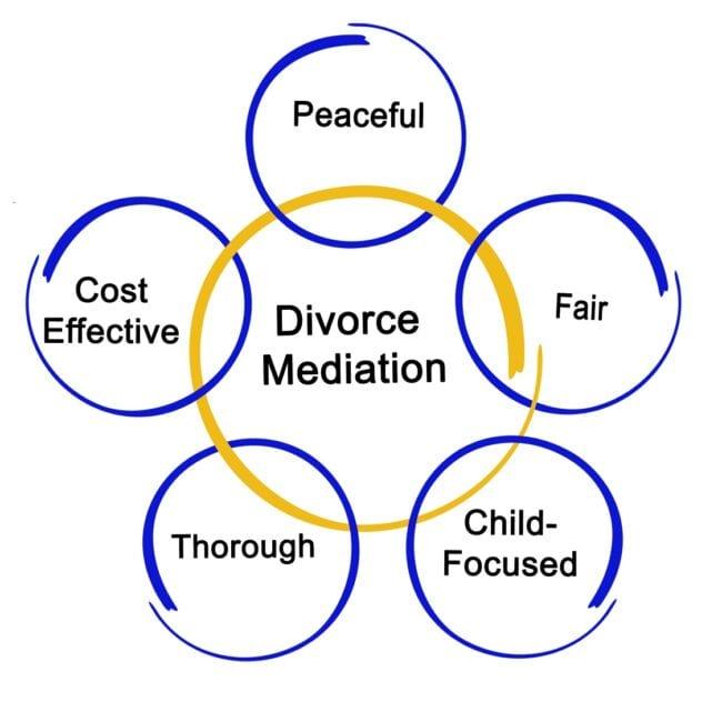 Divorce lawyer martin county