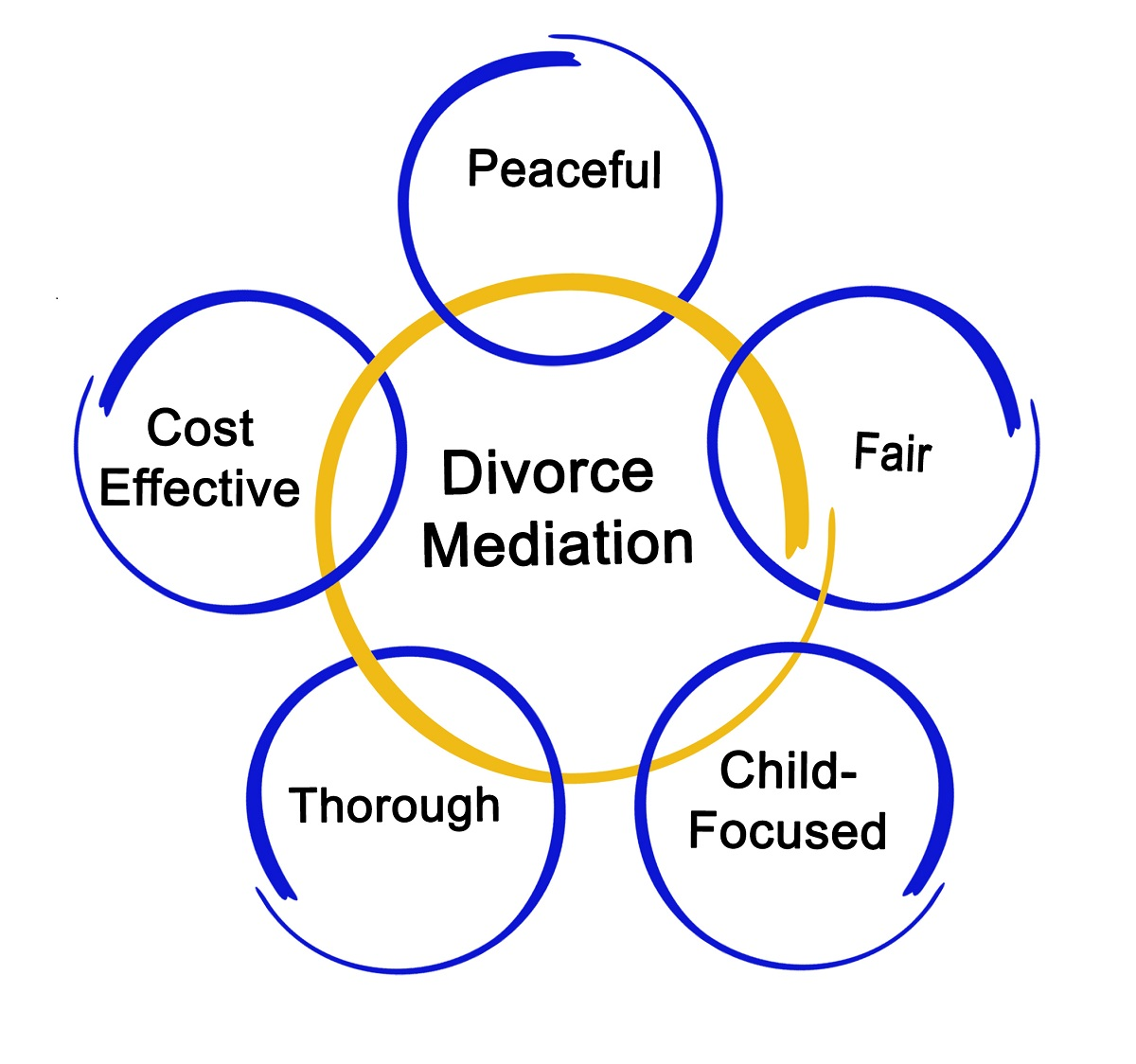 Divorce lawyer martin county
